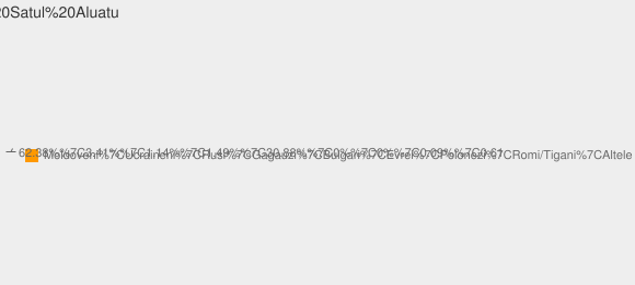 Nationalitati Satul Aluatu